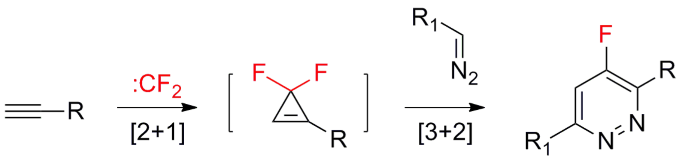 Synthesis of functionalized 4-fluoropyridazines