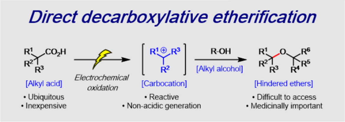 Hindered dialkyl ether synthesis via electrogenerated carbocations