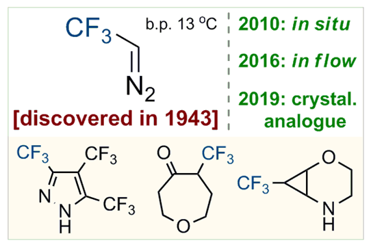 2,2,2-Trifluorodiazoethane (CF3CHN2): A Long Journey since 1943